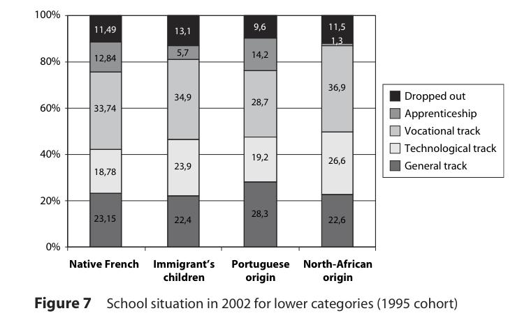 Schulerfolg Frankreich